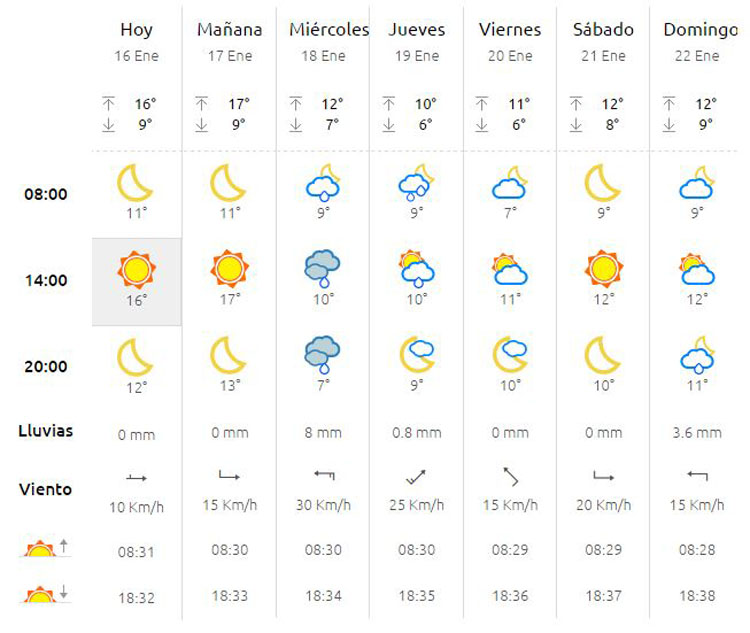 el tiempo en Algeciras
