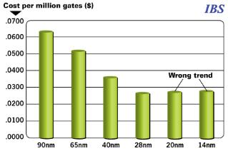 Cost per Million Gates - 2012