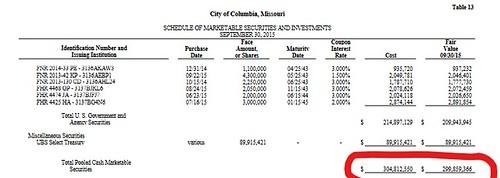 City Hall savings, 2015