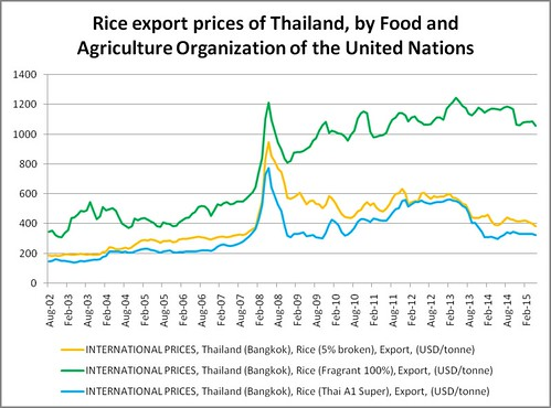 thailand export prices