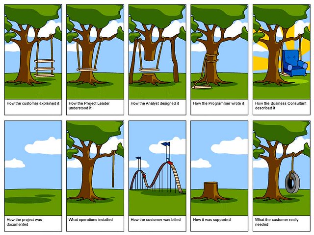 Project Management  How Project Management ShouldnT Work  Andreas