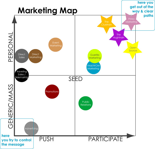 Funny Flow Chart: Marketing Map | A 2D look at the marketing continuum. Pinko u2026 | Flickr,Chart