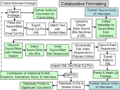 Video Production Process Flow Chart: Collaborative Filmmaking Flowchart for Echo Chamber Projecu2026 | Flickr,Chart