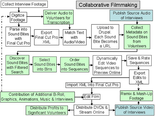 Project Flow Chart: Collaborative Filmmaking Flowchart for Echo Chamber Projecu2026 | Flickr,Chart