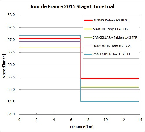 Tour de France 2015 Stage1