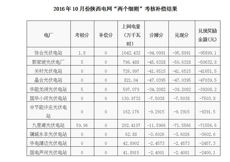 2016 7-October of Shaanxi power grid