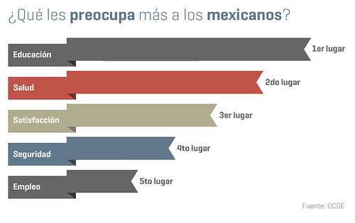 Educación en México, reprobada. Las gráficas de la semana