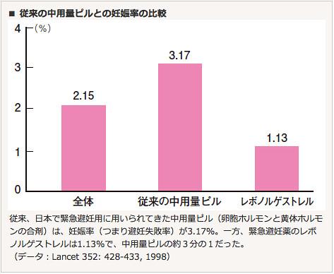 従来の中用量ピルと妊娠率の比較