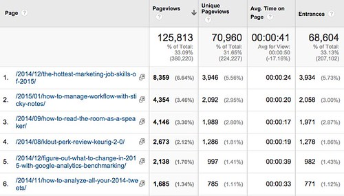 Pages_-_Google_Analytics_-_CSP.jpg