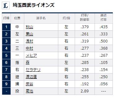 試合トップ   埼玉西武ライオンズ オフィシャルサイト (16)