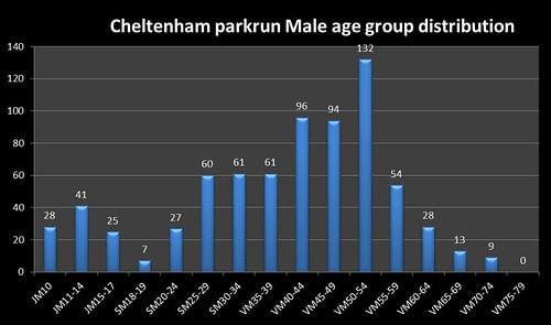Cheltenham parkrun Jan 2017 Age group stats Male