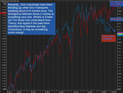 dow industrial and Dow transport divergence
