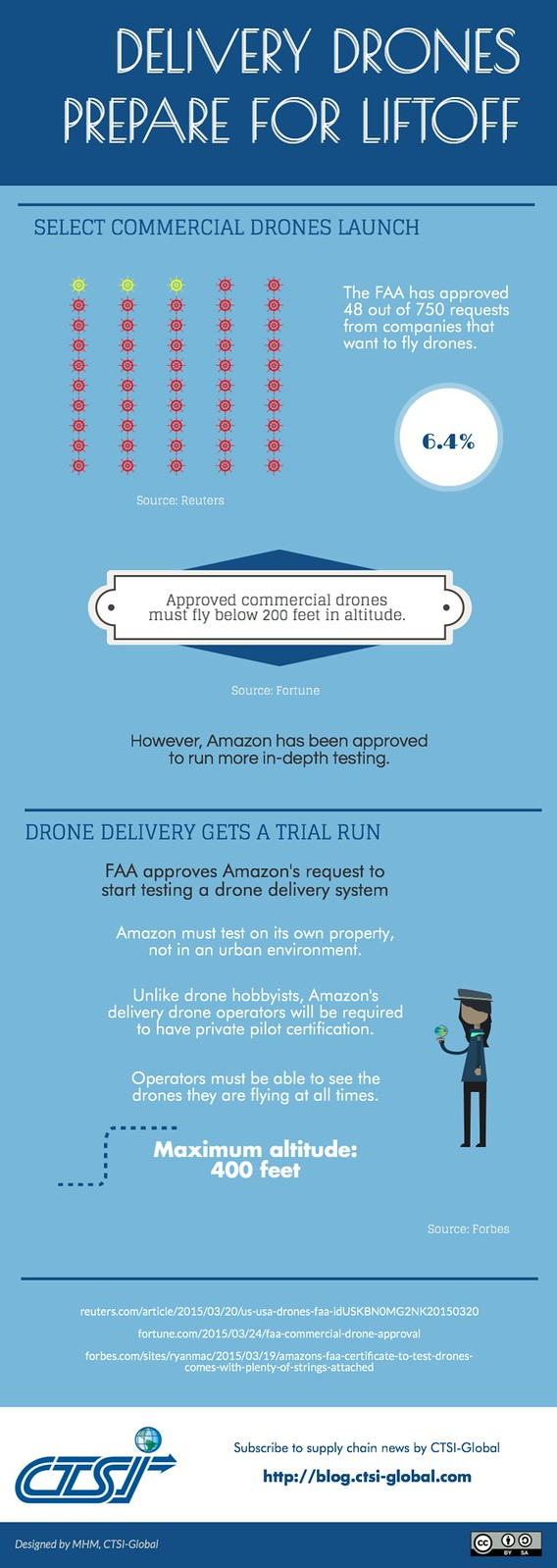 Delivery Drones Prepare for Liftoff (INFOGRAPHIC)