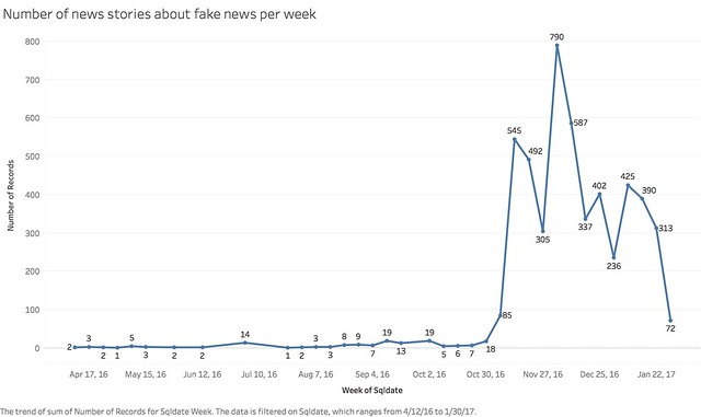 Number of news stories about fake news per week.png