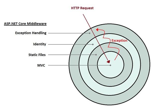 aspnet-core-middleware-onion-architecture