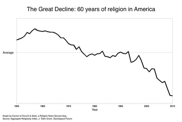 Religiosity-Graph1
