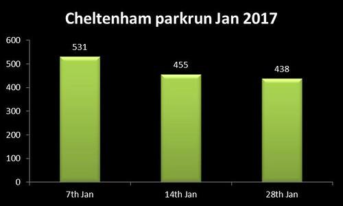 Cheltenham parkrun Jan 2017 run stats