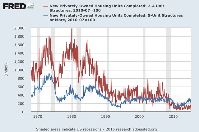 Housing completions by # of units in building