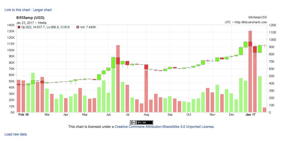 where bitcoin sell Italy