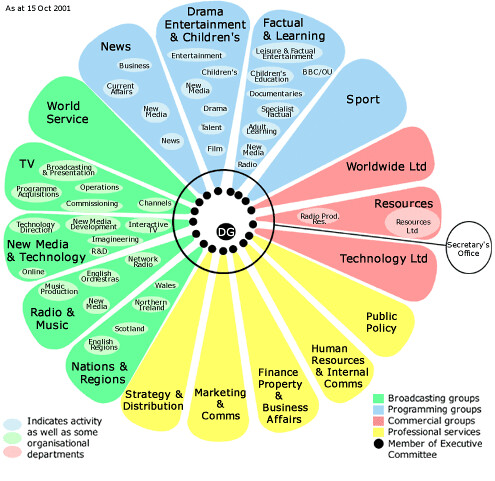 Human Design Chart: BBC org chart circa 2000/1 | This was the structure I was shu2026 | Flickr,Chart
