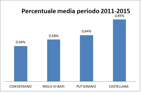 Conversano- Percentuale media perdio 2011-2015 spesa per incarichi professionali sul totale spesa comunale