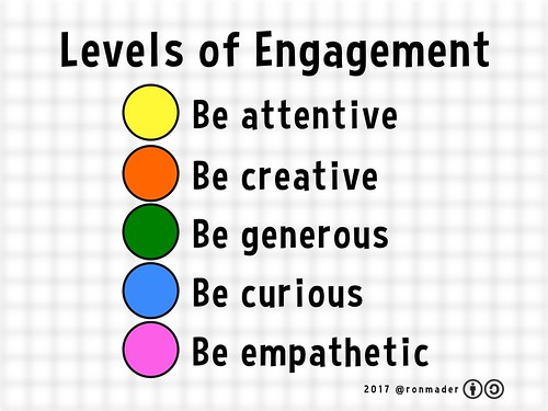 Levels of Engagement (2017)