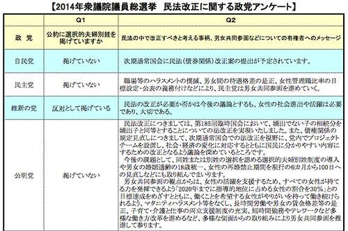 2014年衆議院議員総選挙 民法改正に関する政党アンケート