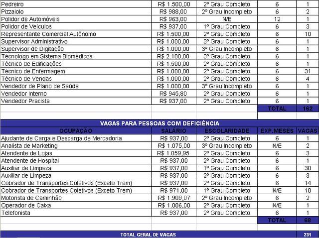 EMPREGO RECIFE 16 FEVEREIRO 2