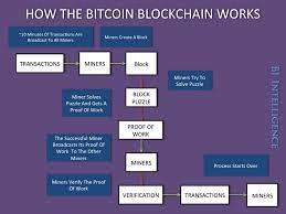 Double Spending Problem Bitcoin Miner