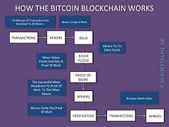 Major Sites That Accept Bitcoin