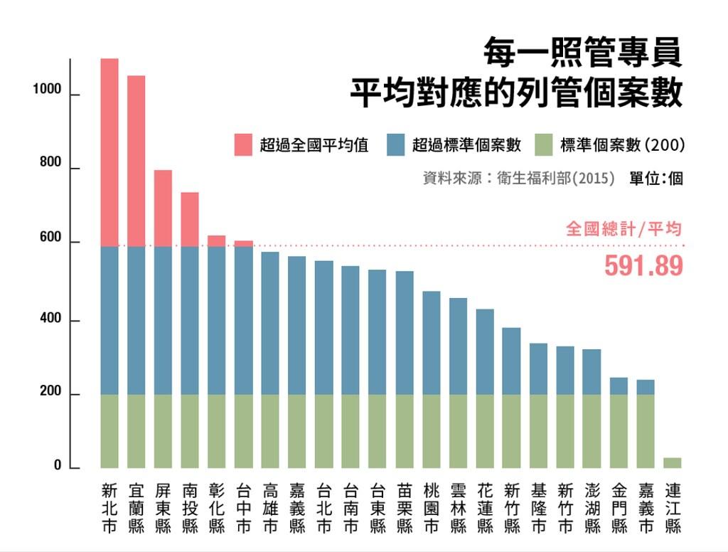照管人員人力不足,導致過勞,直接影響照管的品質。(圖片來源:台灣社會福利總盟)