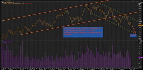 S & P Sensex 11 jun