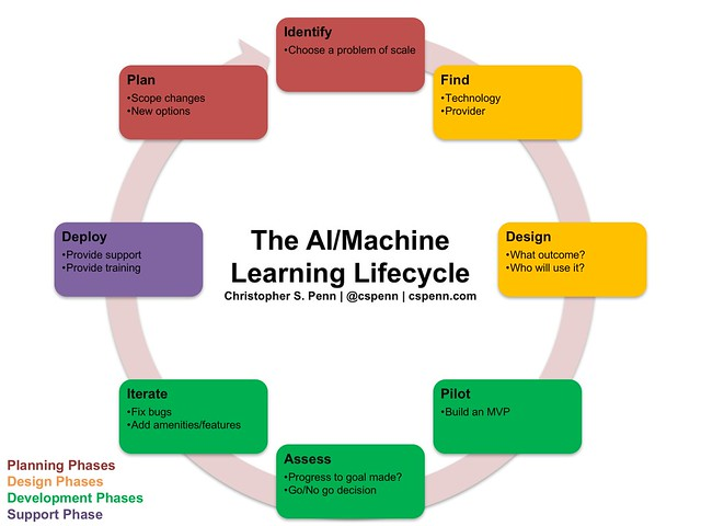 the AI machine learning lifecycle.png
