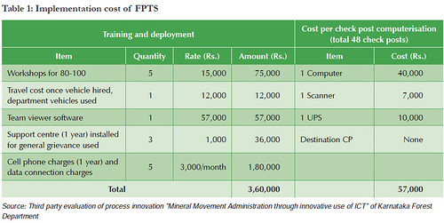 Implementation cost of FPTS