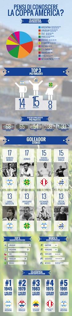 infografica Coppa America 2015