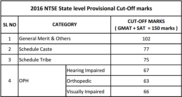 Karnataka NTSE 2019 – 2020 for Class X – Application Form, Admit