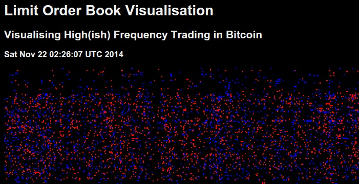 High Frequency Trading in Bitcoin?