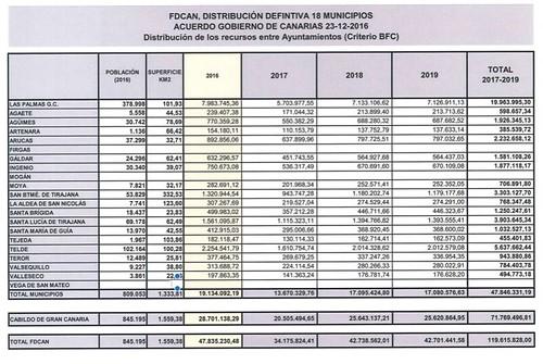 d913a2ab00 El Cabildo de Gran Canaria prevé que en marzo comience la ejecución de  inversiones por más de 200 millones de euros