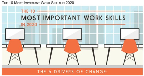 The 10 Most Important Work Skills in 2020_kectn