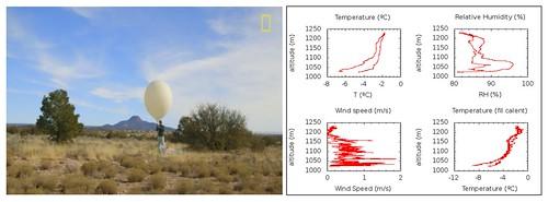 Fotografia d'una manipulació de globus captiu i gràfiques amb els perfils de vent, temperatura i humitat mesurats amb globus captius a la Cerdanya.