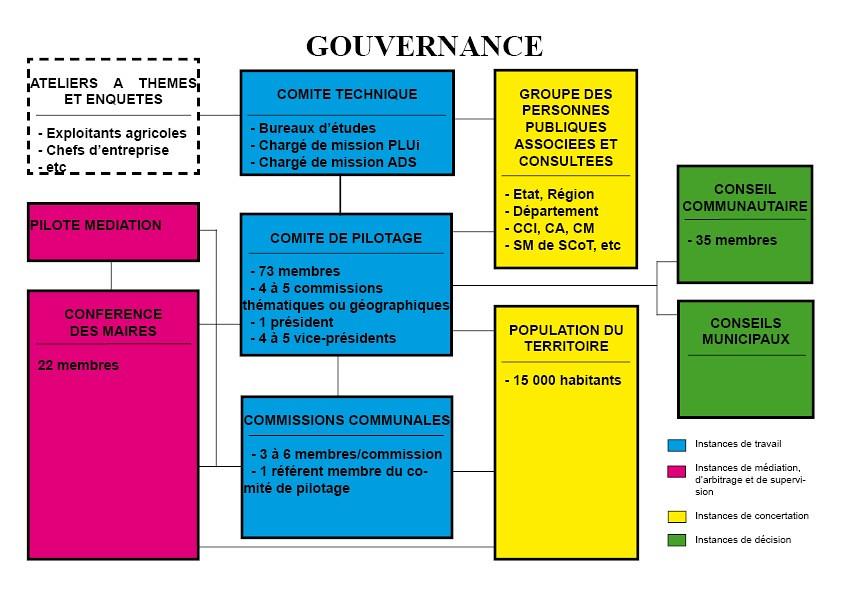 gouvernance plui