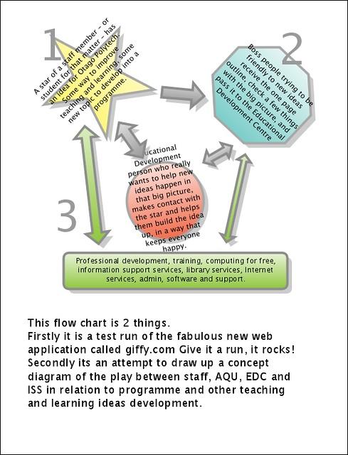 Programming Flow Chart: Giffy.com | Leigh Blackall | Flickr,Chart