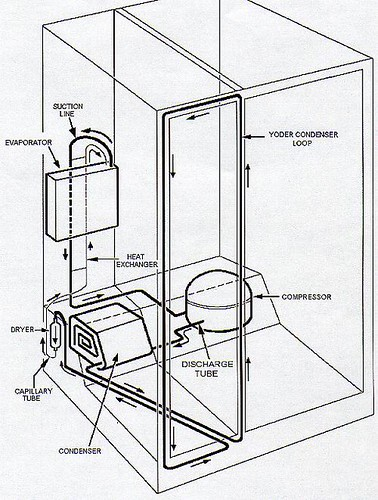 yoder loop in a side by side refrigerator