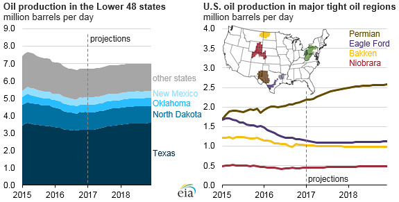 Oil Production In The Lower 48 States And U S Oil Production In Major Tight Oil Regions