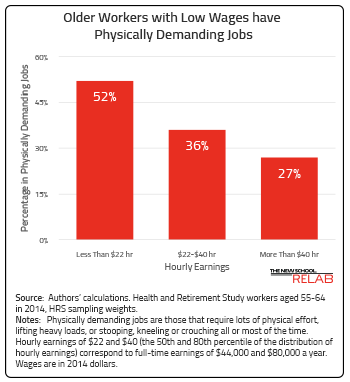 Older Workers with Low-Wages have Physically Demanding Jobs
