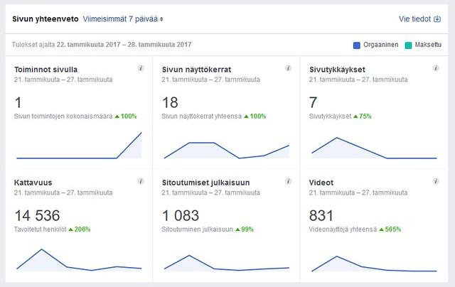 Facebook näkyvyys ennätys.