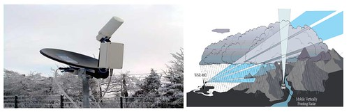 Fotografia d'un micro radar de precipitació i esquema que mostra el bloqueig del feix d'un radar per part de les muntanyes.