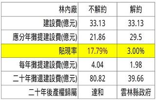 看守台灣協會指出「即使要賠償,林內廠解約仍是正確決定」圖片提供:看守台灣協會