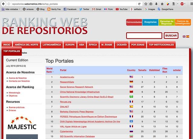 Ranking Web de Repositorios