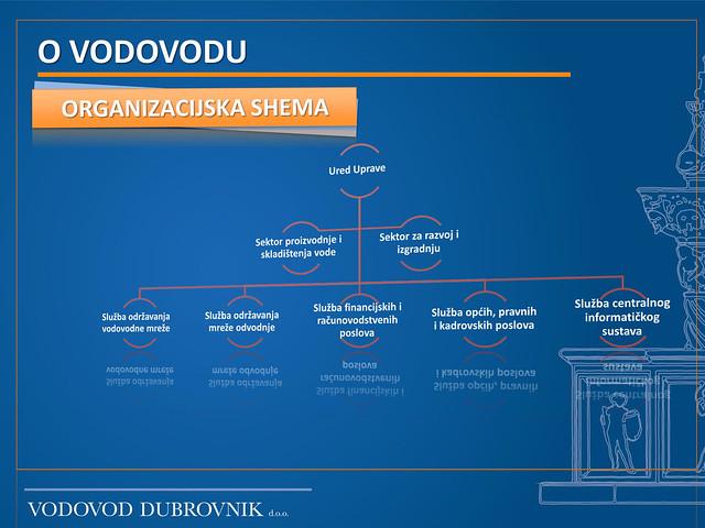 Organizacijska shema Vodovoda Dubrovnik d.o.o.